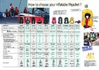 Comparative recap - Hints to choose your inflatable lifejacket